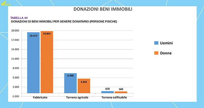Dati Notartel - Donazioni